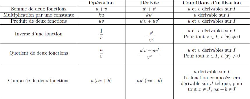 Les Fonctions dérivables 1ère Mathématiques